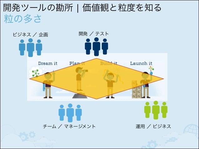 現場での環境改善の壁 BTS/ITS  SCM  CI  KB  ビジネス / 部門  チーム  同じロール (例: 開発者)  成果物とそれらの関連が つながらない パターン