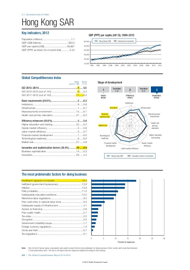 wef globalcompetitivenessreport 2013 14 Factors favouring or impeding building a stronger higher education system in the   .