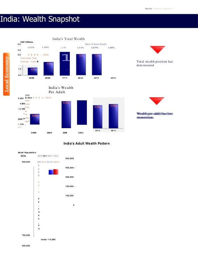 N u i t y Coinmur,icatkint }I India: Wealth Snapshot India's Total Wealth USS Trllllons 5,0 1.02% 1.Z9% 4.0 3,0 2 0 0 0 - ...