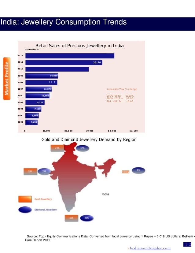 India: Jewellery Consumption Trends Gold and Diamond Jewellery Demand by Region Retail Sales of Precious Jewellery in Indi...