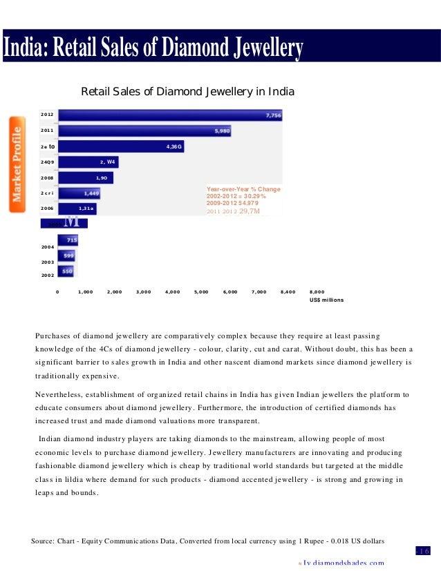 India: Retail Sales of Diamond Jewellery Retail Sales of Diamond Jewellery in India 2005 M 2004 2003 2002 0 1,000 2,000 3,...