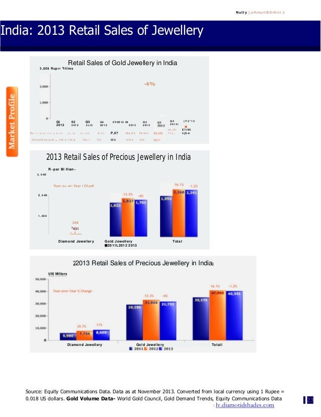 Nutty [,olhmurliE4li4int }I India: 2013 Retail Sales of Jewellery Source: Equity Communications Data. Data as at November ...