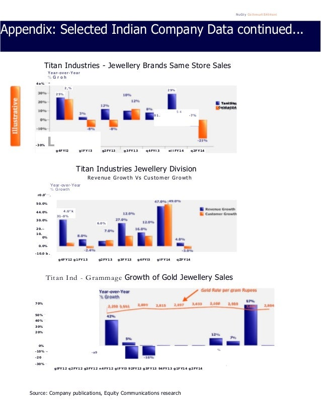 NuGty ColhmurliE4ti4ont Appendix: Selected Indian Company Data continued... Titan Industries - Jewellery Brands Same Store...