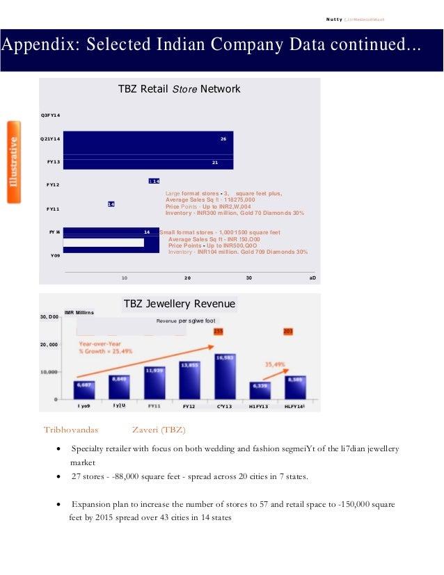 N u t t y [,i)IMmUnic4li4ont Appendix: Selected Indian Company Data continued... Tribhovandas Zaveri (TBZ) • Specialty ret...