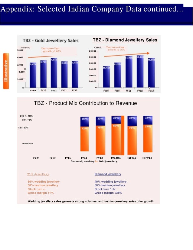 Appendix: Selected Indian Company Data continued... TBZ - Diamond Jewellery Sales Year-over-Year growth =1.62% 1 FY09 FYI0...