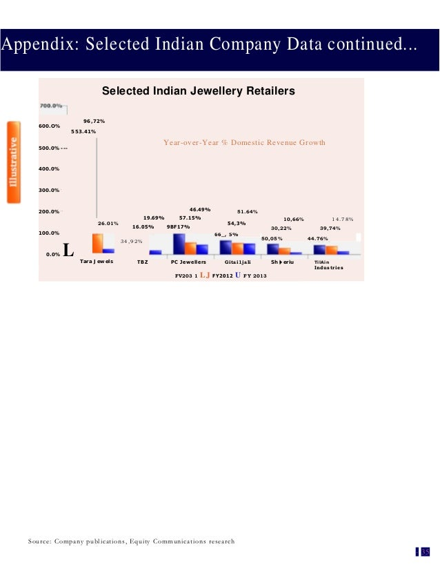 Appendix: Selected Indian Company Data continued... Selected Indian Jewellery Retailers 96,72% 600.O% 553.41% Year-over-Ye...