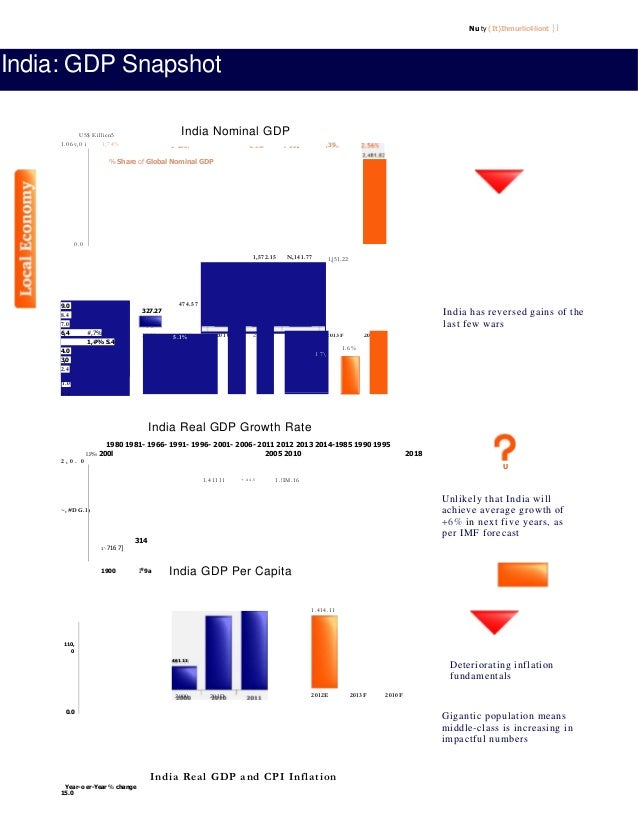 Nu ty (It)Ihmurlic4liont }l India: GDP Snapshot % Share of Global Nominal GDP India Real GDP Growth Rate 1980 1981- 1966- ...