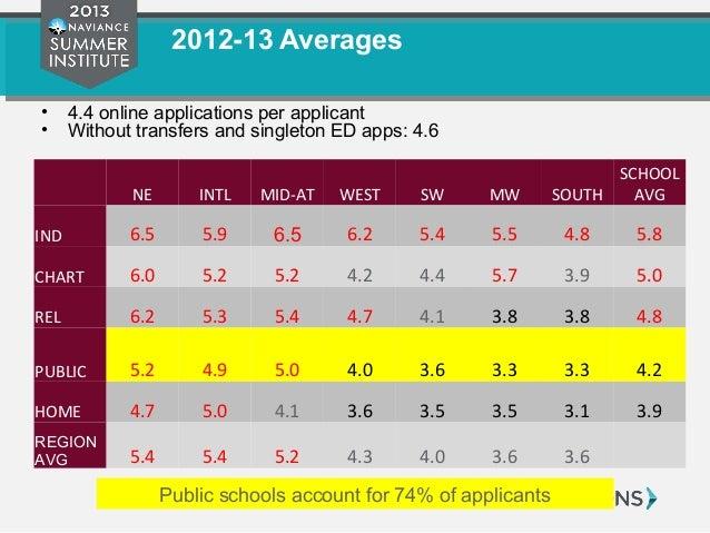 common practical application composition problems 2012 13 nba