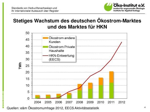 Standards von Herkunftsnachweisen undihr internationaler Austausch über RegisterStetiges Wachstum des deutschen Ökostrom-M...