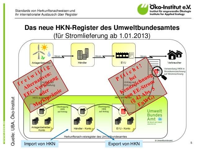 Standards von Herkunftsnachweisen undihr internationaler Austausch über RegisterDas neue HKN-Register des Umweltbundesamte...