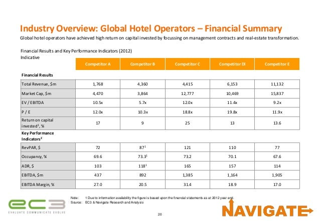 growth of a hotel chain via 25012016 hilton launches new budget hotel chain aimed  an image provided by frch via hilton shows a rendering of a new hotel  their growth in the past.