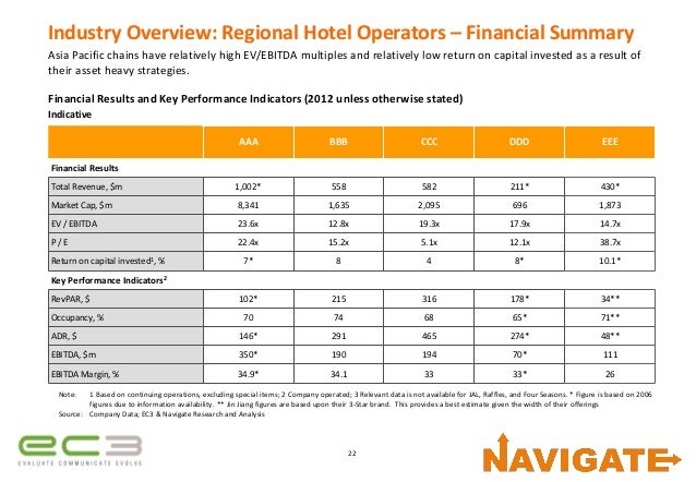 growth of a hotel chain via Luxury hotels: marriott bets big with 8 brands, explosive growth when marriott international acquired controlling interest of ritz-carlton hotels 16 years ago, few consumers noticed ritz-carlton remains one of the world's most venerable luxury brands, especially in the hotel sector, and even today few travelers associate.