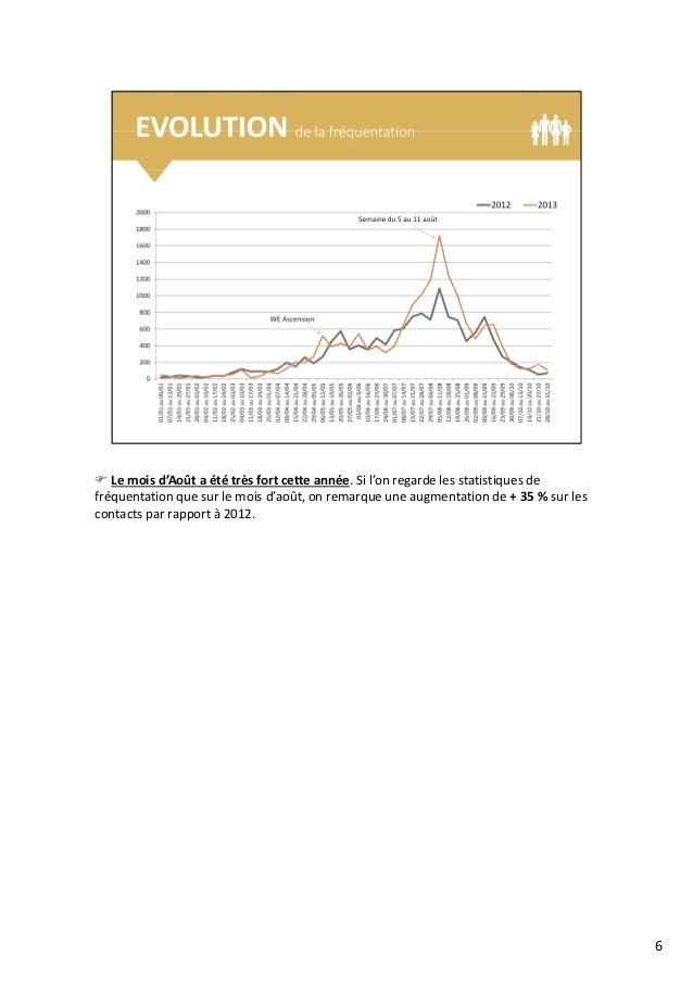 Le mois d'Août a été très fort cette année. Si l'on regarde les statistiques de fréquentation que sur le mois d'août, on r...