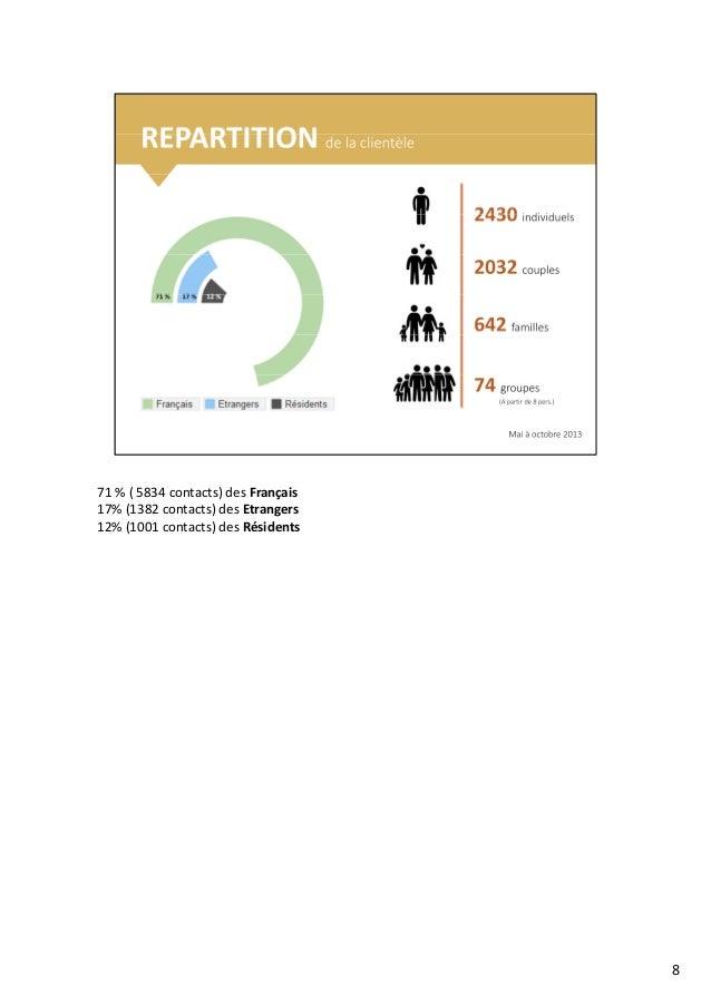 71 % ( 5834 contacts) des Français 17% (1382 contacts) des Etrangers17% (1382 contacts) des Etrangers 12% (1001 contacts) ...