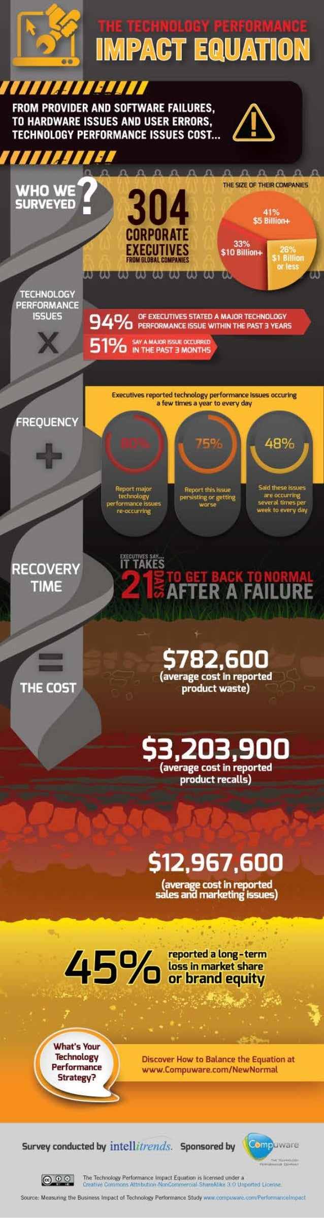The Technology Performance Impact Equation