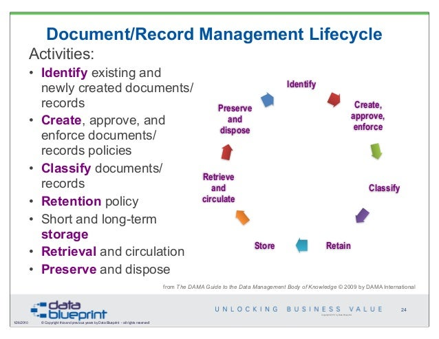 DataEd Unlock Business Value through Document Content Management – Document Retention Policy