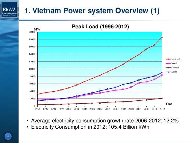 Vietnam Electricity Demand Forecast