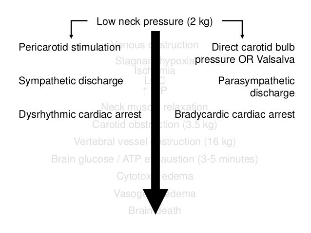 Low neck pressure (2 kg) Venous obstruction Stagnant hypoxia Ischemia LOC ↑ ICP Neck muscle relaxation Carotid obstruction...