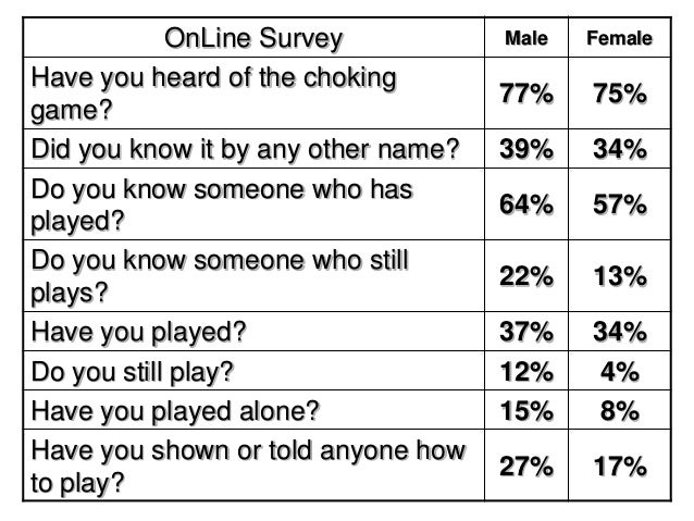 OnLine Survey Male Female Have you heard of the choking game? 77% 75% Did you know it by any other name? 39% 34% Do you kn...