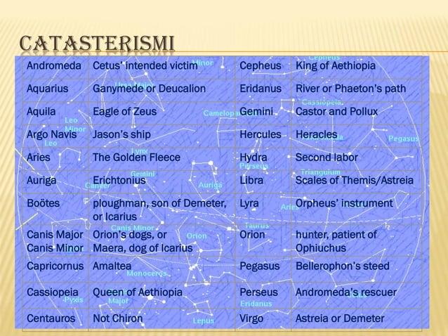 CATASTERISMI Andromeda  Cetus' intended victim  Cepheus  King of Aethiopia  Aquarius  Ganymede or Deucalion  Eridanus  Riv...