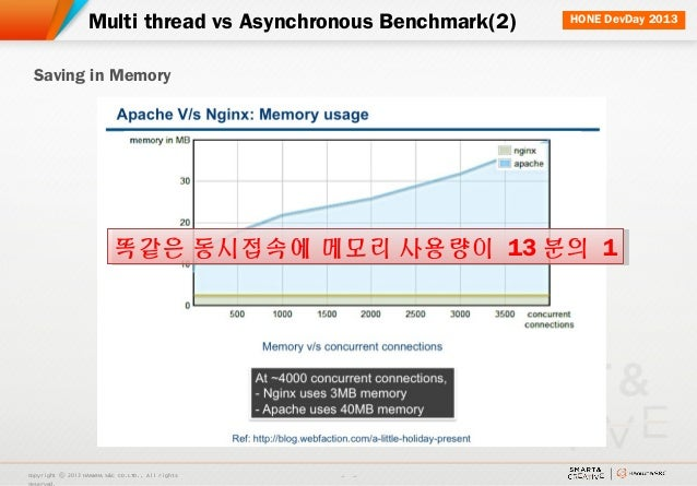 Asynchronous architecture (Node js & Vert x)