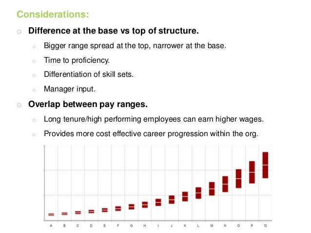 contrast pay ranges and grades within bands The important determinants of pay range for each grade or band within the pay structure were external factors such as market rate and relevant information about.