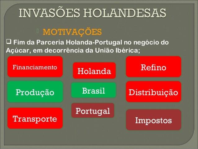    MOTIVAÇÕES Fim da Parceria Holanda-Portugal no negócio doAçúcar, em decorrência da União Ibérica;  Financiamento     ...