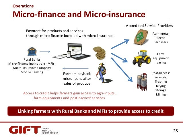 Business Planning for Microfinance Institutions