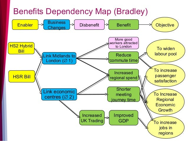 benefits of a network diagram