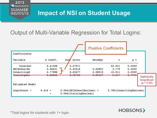 Impact of NSI on Student Usage Output of Multi-Variable Regression for Total Logins: *Total logins for students with 1+ lo...
