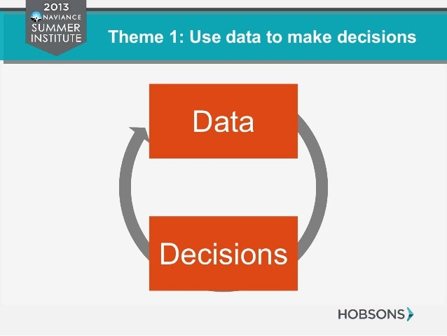 Theme 1: Use data to make decisions Data Decisions