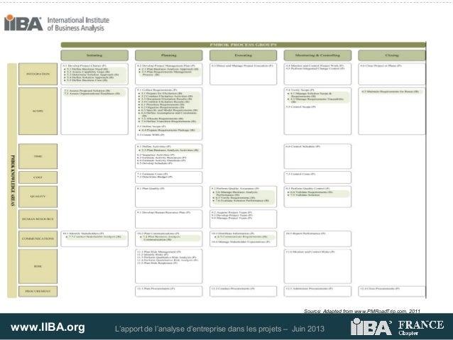 www.IIBA.org L'apport de l'analyse d'entreprise dans les projets – Juin 2013Source: Adapted from www.PMRoadTrip.com, 2011