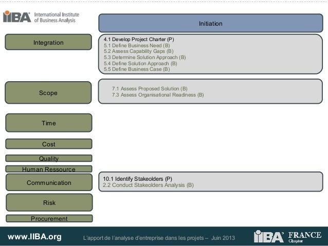 www.IIBA.org L'apport de l'analyse d'entreprise dans les projets – Juin 2013InitiationIntegration4.1 Develop Project Chart...