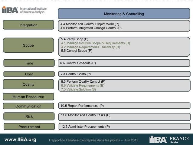 www.IIBA.org L'apport de l'analyse d'entreprise dans les projets – Juin 2013Monitoring & ControllingIntegration 4.4 Monito...
