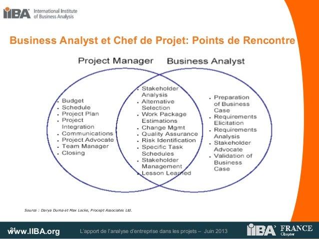 www.IIBA.org L'apport de l'analyse d'entreprise dans les projets – Juin 201321Source : Darya Duma et Max Locke, Procept As...