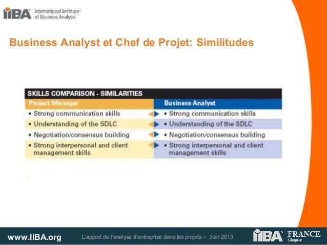 www.IIBA.org L'apport de l'analyse d'entreprise dans les projets – Juin 2013Business Analyst et Chef de Projet: Similitudes