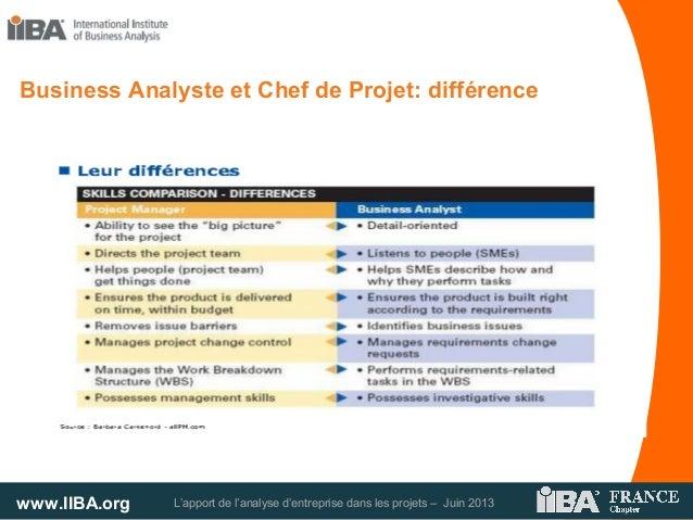 www.IIBA.org L'apport de l'analyse d'entreprise dans les projets – Juin 2013Business Analyste et Chef de Projet: différence