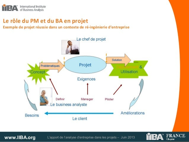 www.IIBA.org L'apport de l'analyse d'entreprise dans les projets – Juin 2013Le rôle du PM et du BA en projetExemple de pro...