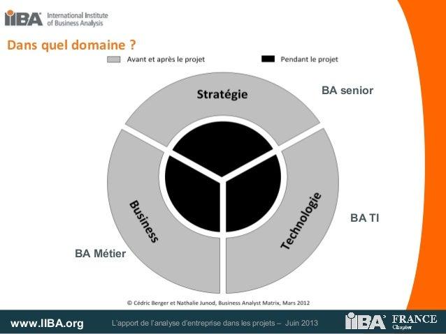 www.IIBA.org L'apport de l'analyse d'entreprise dans les projets – Juin 2013Dans quel domaine ?BA seniorBA TIBA Métier