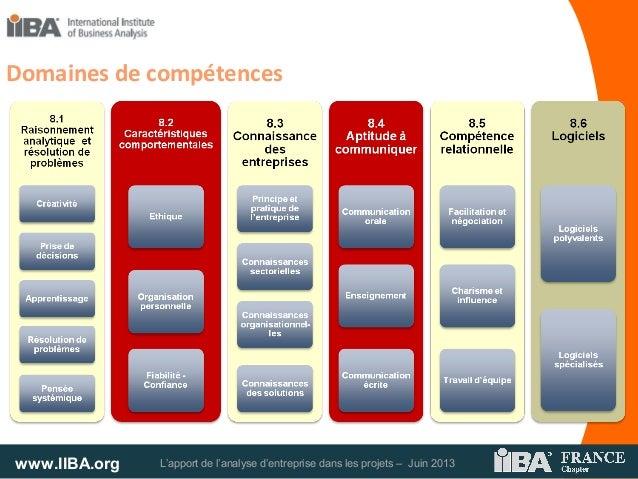 www.IIBA.org L'apport de l'analyse d'entreprise dans les projets – Juin 2013Domaines de compétences