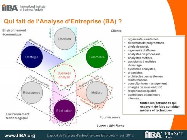 www.IIBA.org L'apport de l'analyse d'entreprise dans les projets – Juin 2013Qui fait de l'Analyse d'Entreprise (BA) ?