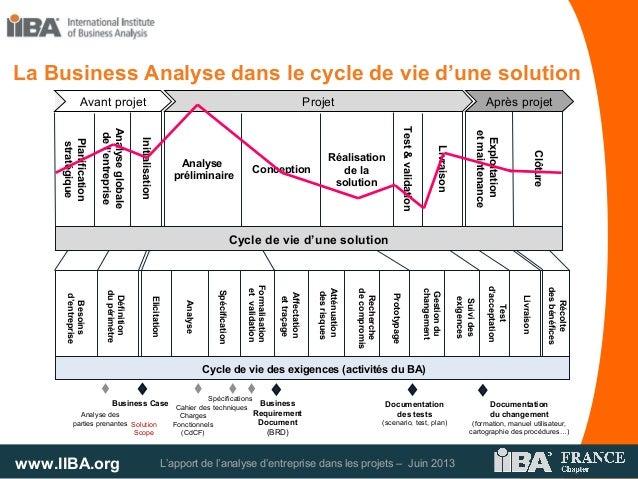 www.IIBA.org L'apport de l'analyse d'entreprise dans les projets – Juin 2013Besoinsd'entrepriseDéfinitiondupérimètreElicit...