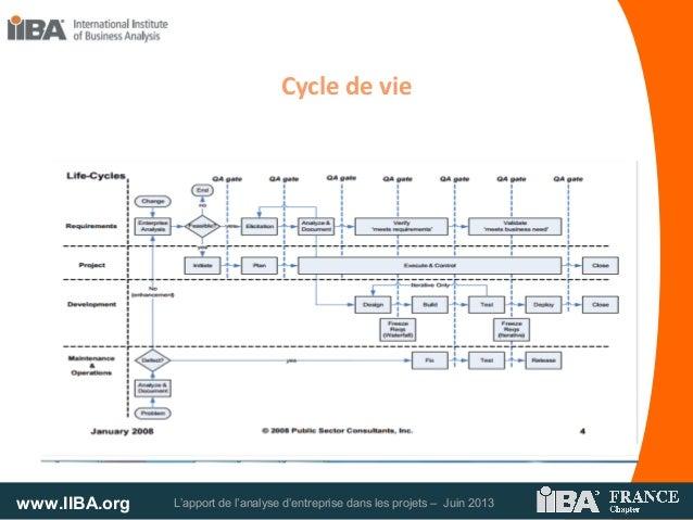 www.IIBA.org L'apport de l'analyse d'entreprise dans les projets – Juin 2013Cycle de vie