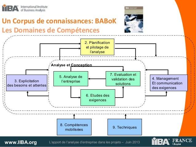 www.IIBA.org L'apport de l'analyse d'entreprise dans les projets – Juin 2013Un Corpus de connaissances: BABoKLes Domaines ...