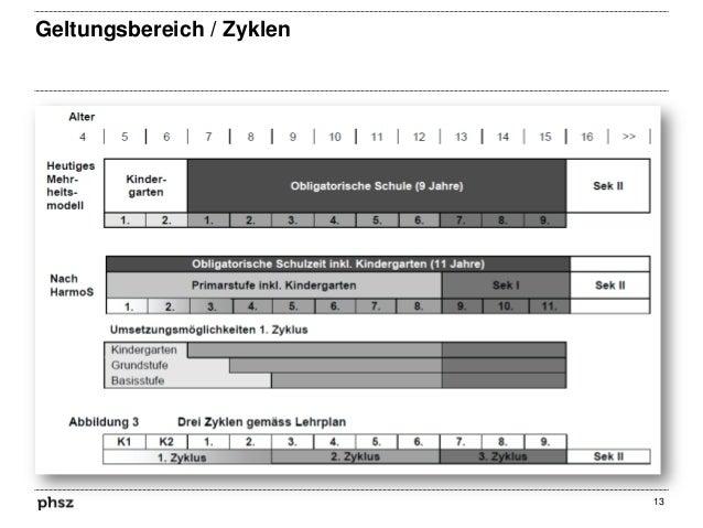 Geltungsbereich / Zyklen  13