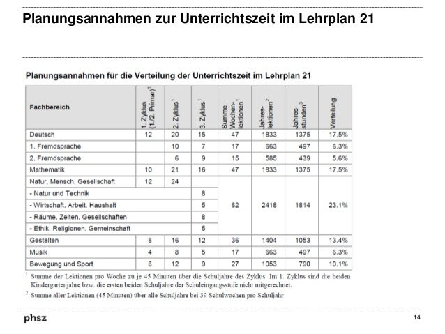 Planungsannahmen zur Unterrichtszeit im Lehrplan 21  14