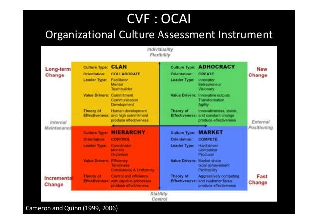 organizational culture assessment instrument template - scrum ou kanban comment choisir