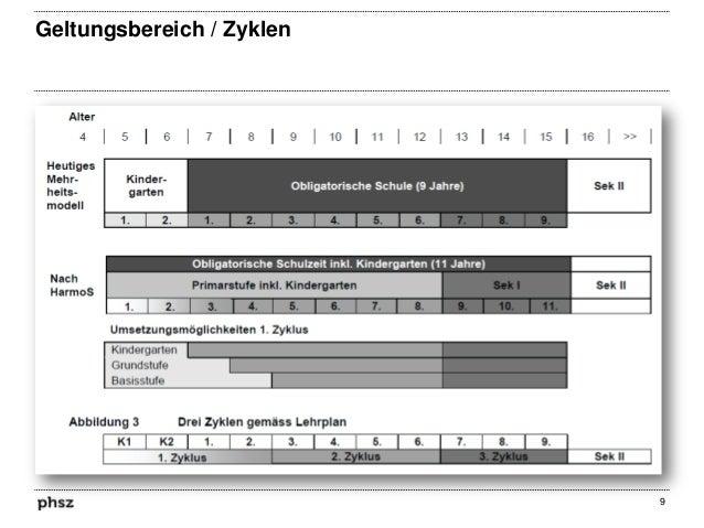 Geltungsbereich / Zyklen  9