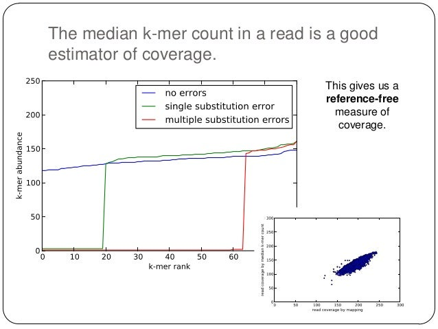 Digital normalization algorithm for read in dataset: if estimated_coverage(read) < CUTOFF: update_kmer_counts(read) save(r...