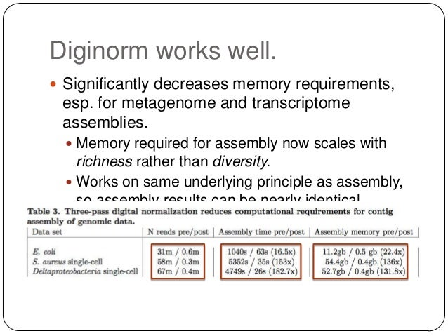 Diginorm works well.  Improves some (many?) assemblies, especially  for:  Repeat rich data.  Highly polymorphic samples...